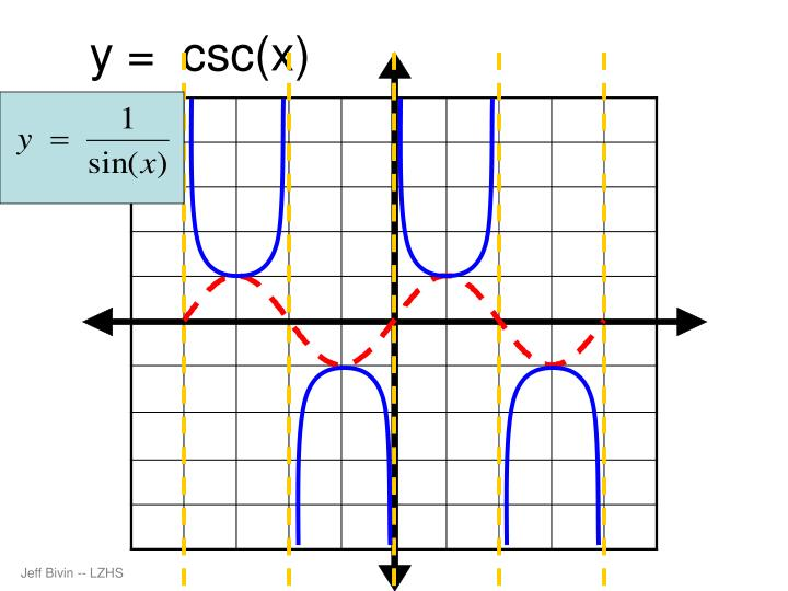 y =  csc(x)