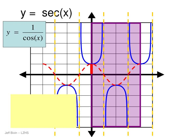 y =  sec(x)