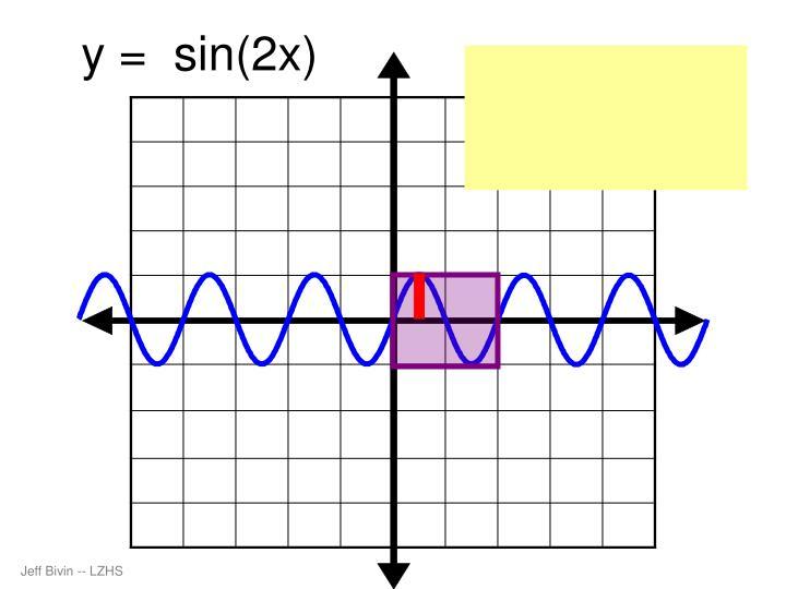 y =  sin(2x)