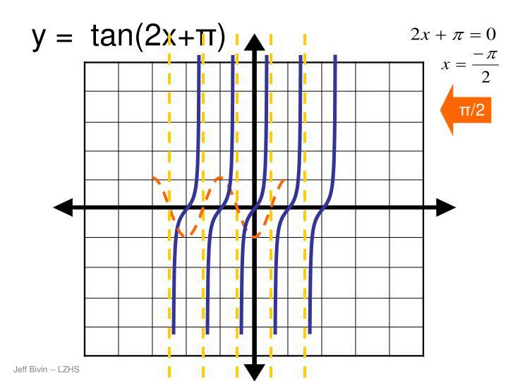 y =  tan(2x+