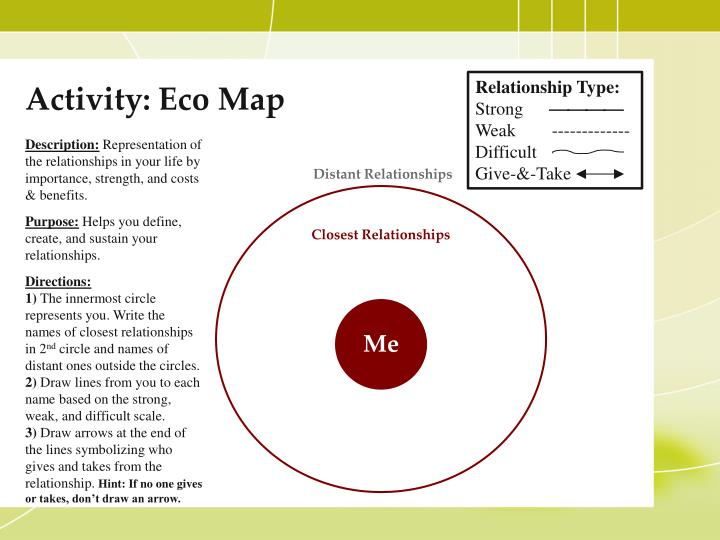 Activity: Eco Map