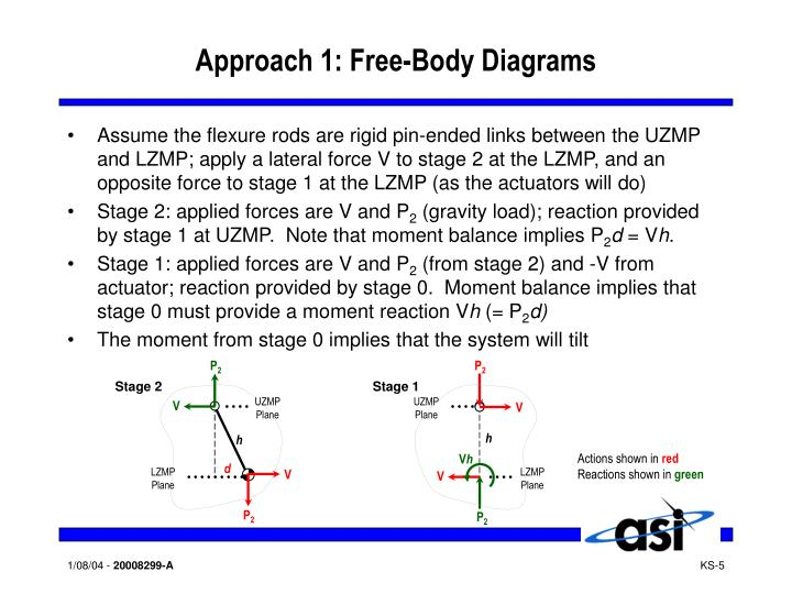 Approach 1: Free-Body Diagrams
