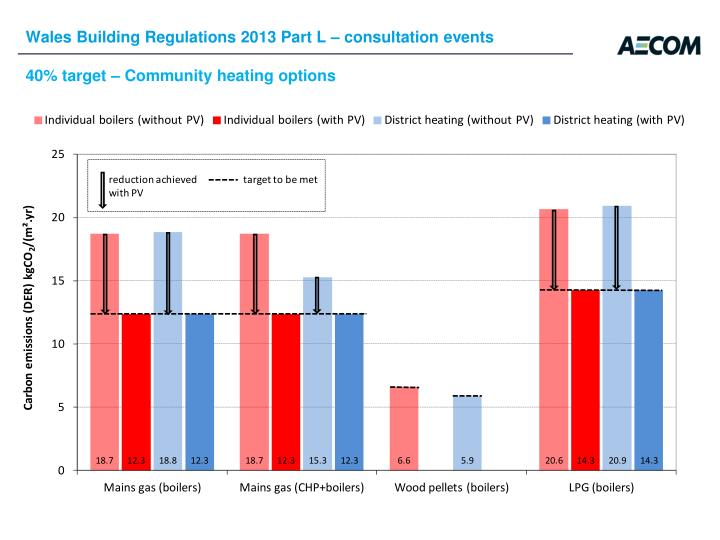 Wales Building Regulations 2013 Part L – consultation events