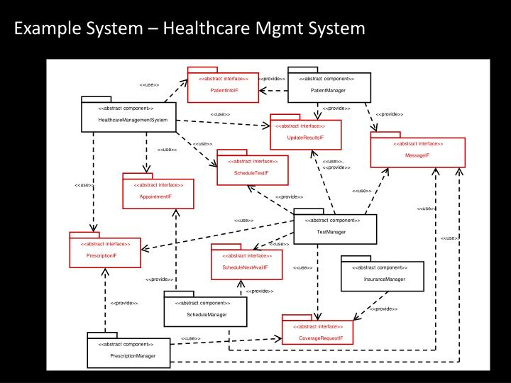 Example System – Healthcare Mgmt System