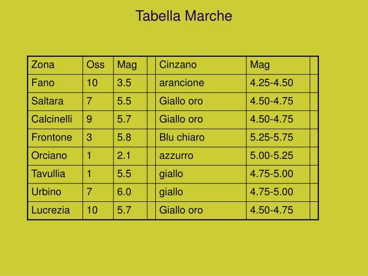 Tabella Marche