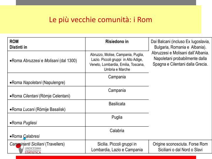 Le più vecchie comunità: i Rom