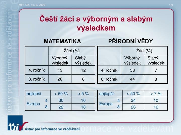 Čeští žáci s výborným a slabým výsledkem