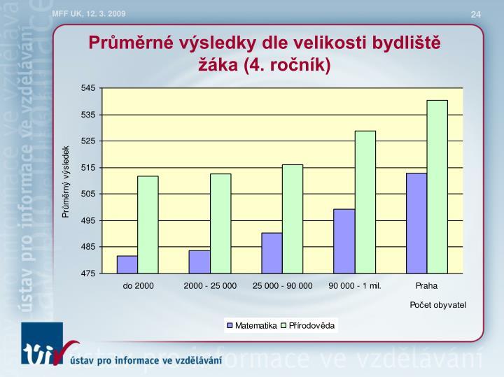 Průměrné výsledky dle velikosti bydliště žáka (4. ročník)