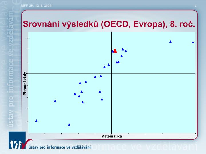 Srovnání výsledků (OECD, Evropa), 8. roč.