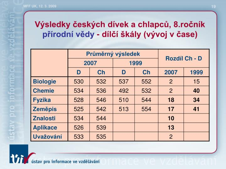 Výsledky českých dívek a chlapců, 8.ročník