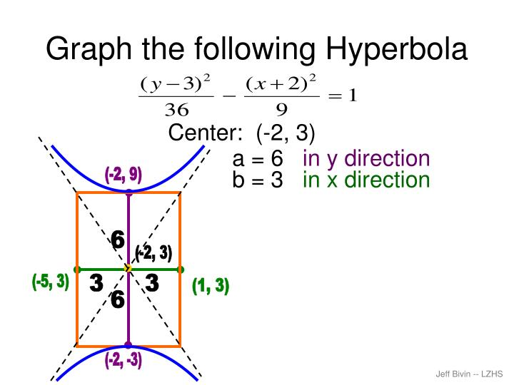 Graph the following Hyperbola