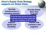 alcon s supply chain strategy supports our global vision