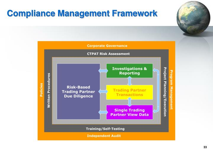 Compliance Management Framework