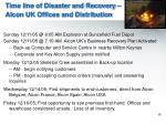 time line of disaster and recovery alcon uk offices and distribution