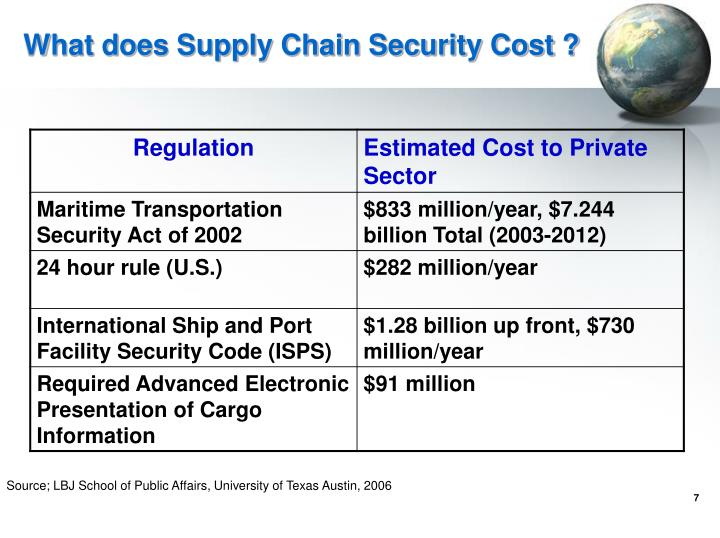 What does Supply Chain Security Cost ?