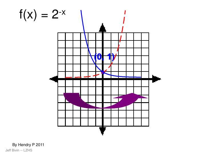 f(x) = 2