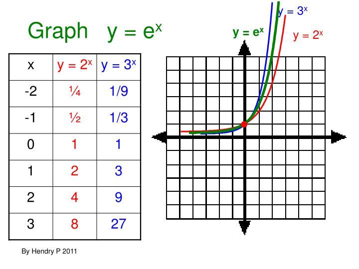 y = 3