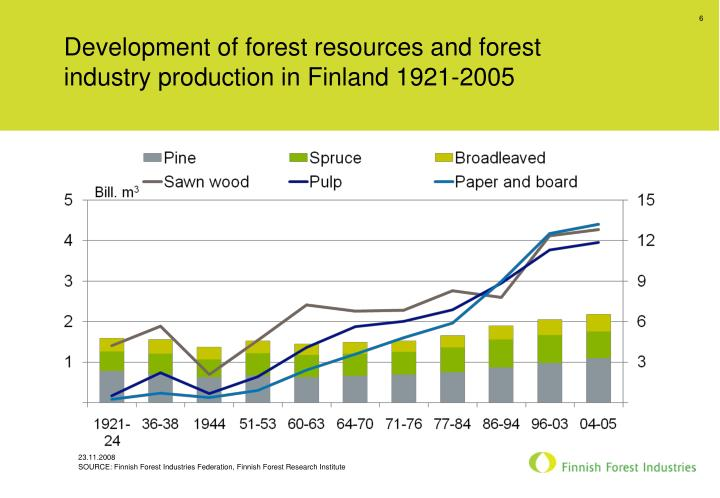 Development of forest resources and forest industry production in Finland 1921-2005