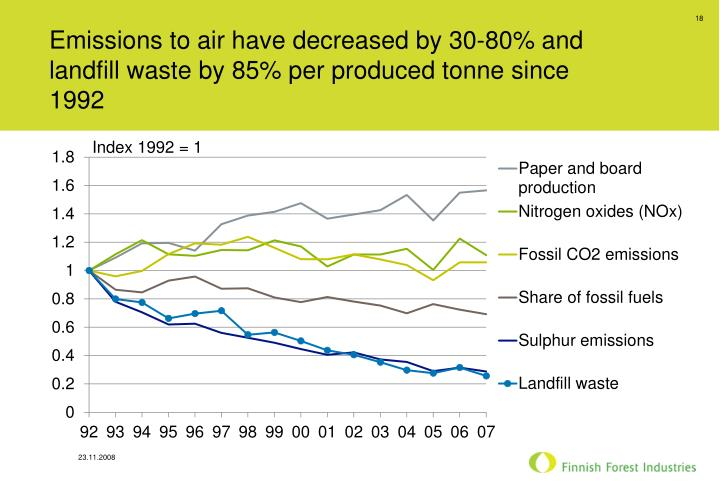Emissions to air have decreased by 30-80% and landfill waste by 85% per produced tonne since 1992