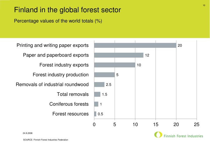 Finland in the global forest sector