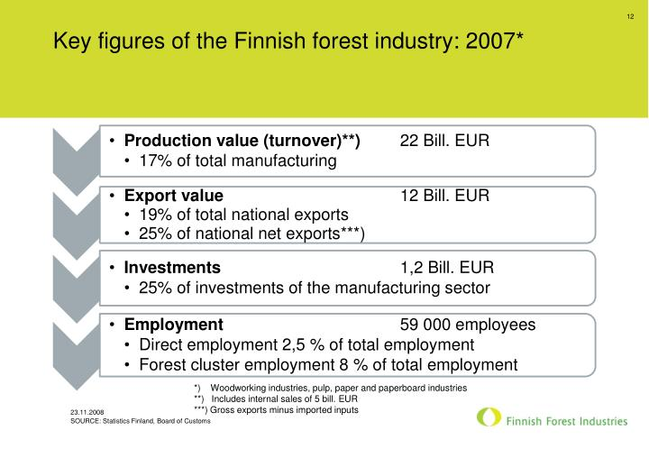 Key figures of the Finnish forest industry: 2007*