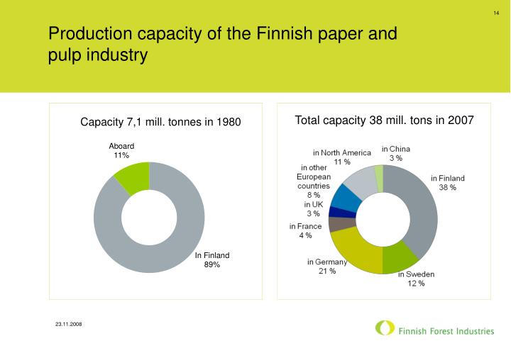 Production capacity of the Finnish paper and pulp industry