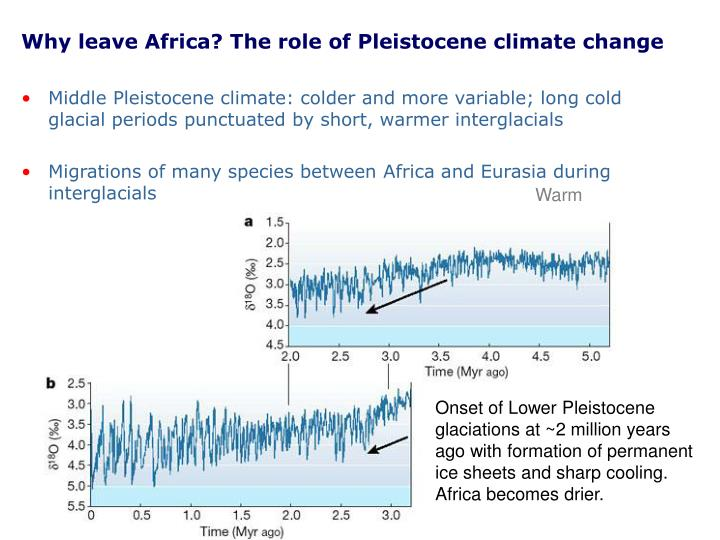 Why leave Africa? The role of Pleistocene climate change