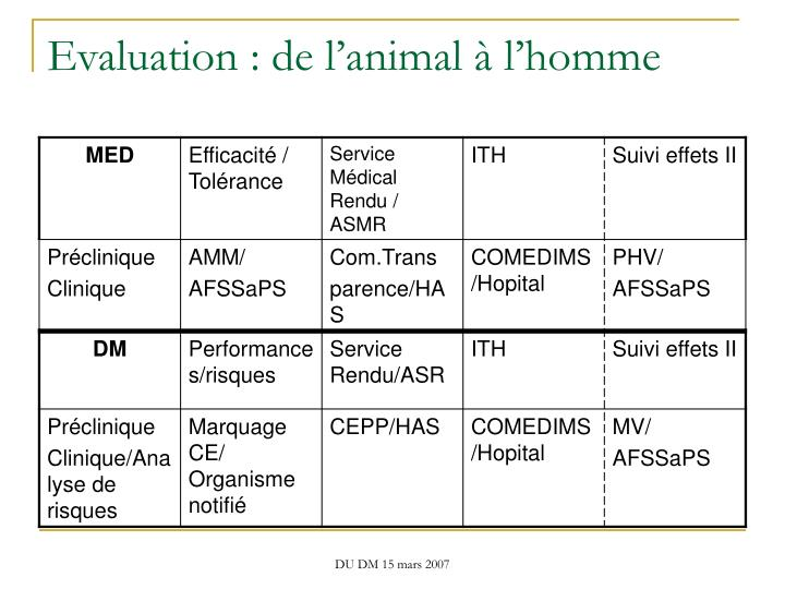 Evaluation : de l'animal à l'homme