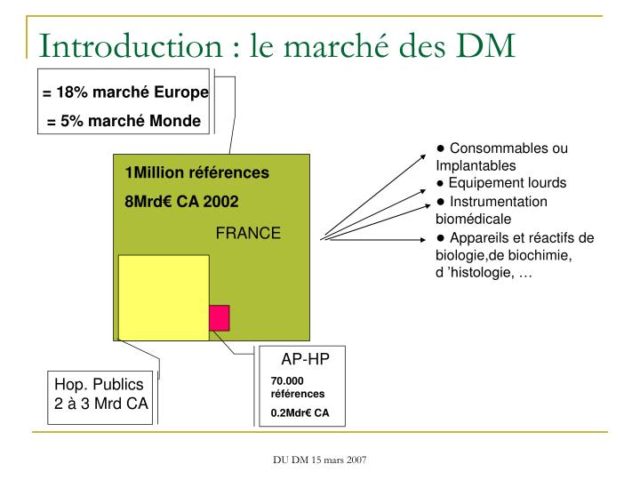 Introduction le march des dm