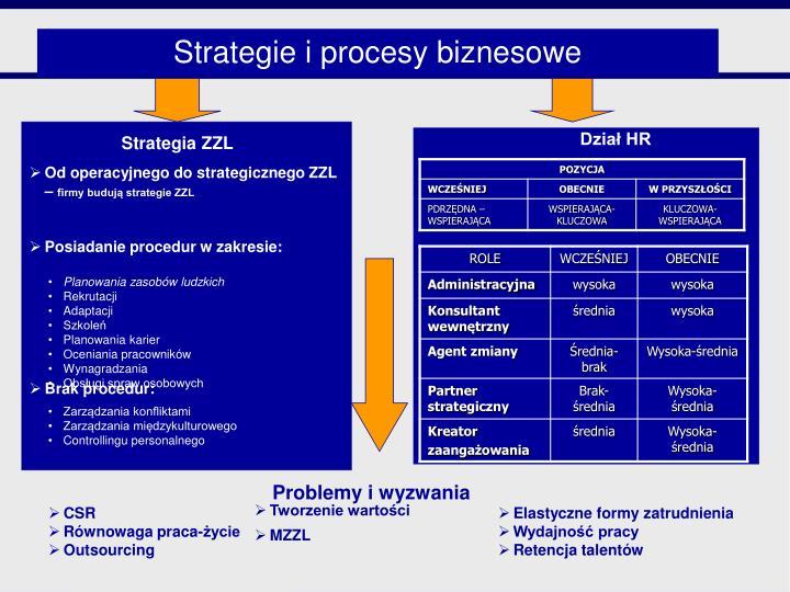 Strategia ZZL
