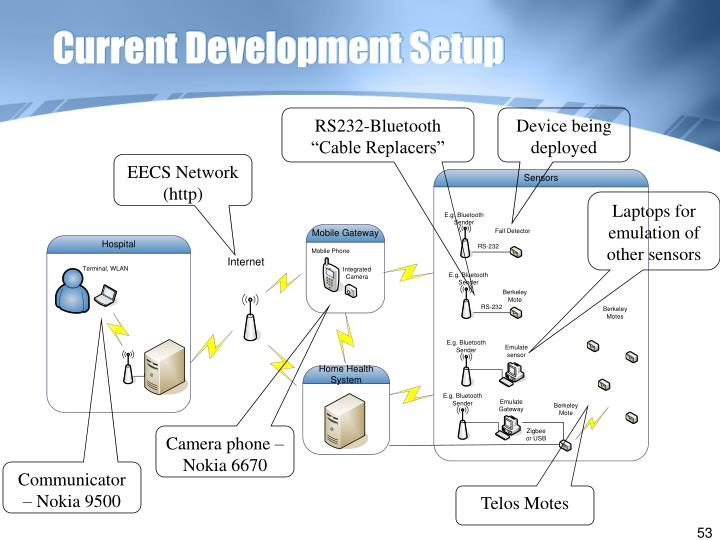 Current Development Setup