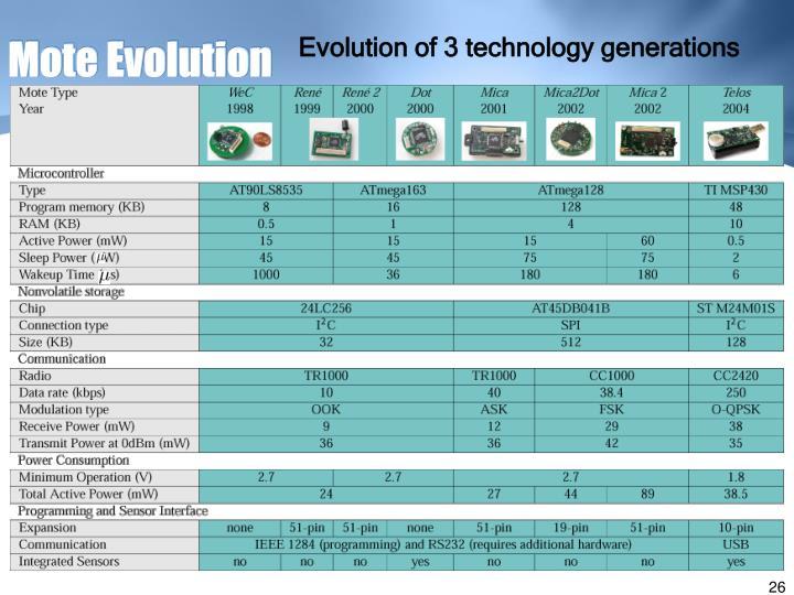 Mote Evolution