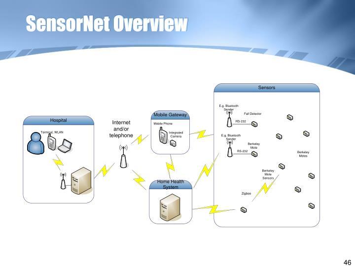 SensorNet Overview