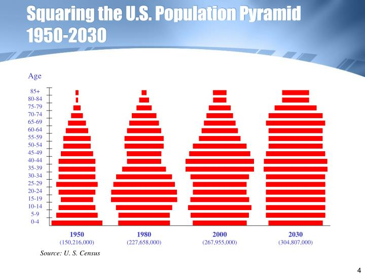 Squaring the U.S. Population Pyramid
