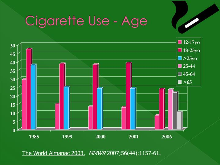 Cigarette Use - Age