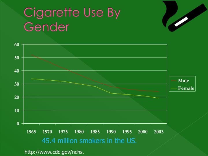 Cigarette Use By Gender