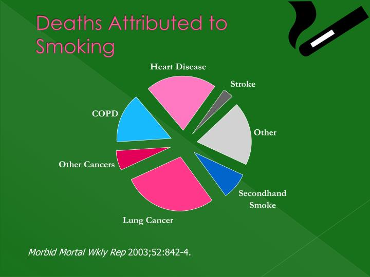 Deaths Attributed to Smoking