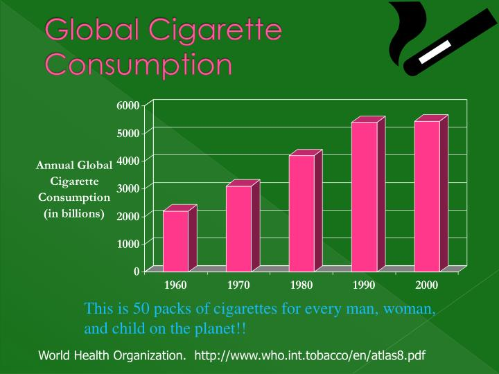 Global Cigarette Consumption