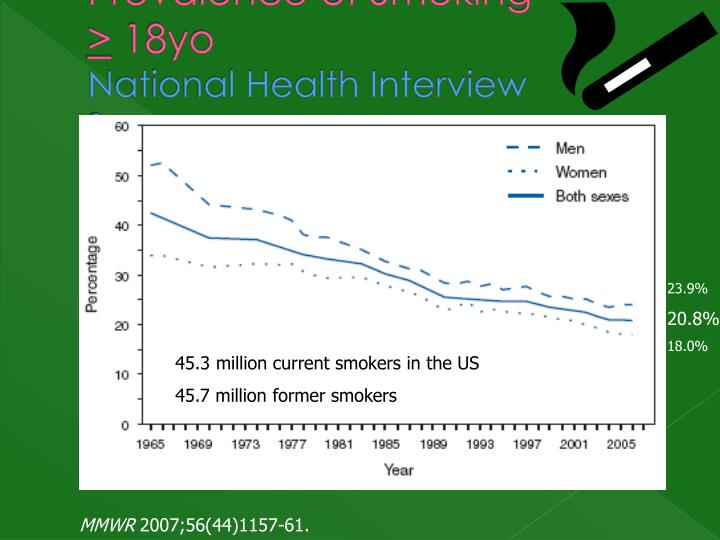 Prevalence of Smoking