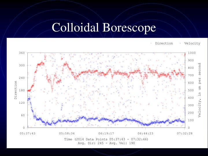 Colloidal Borescope