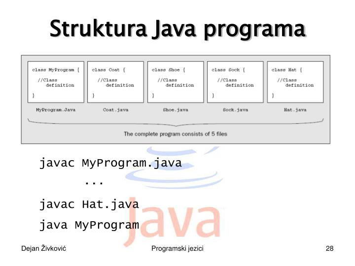 Struktura Java programa