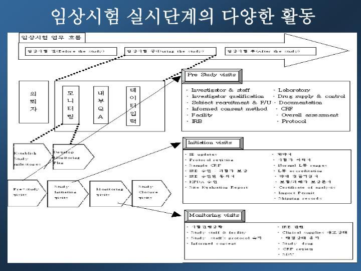 임상시험 실시단계의 다양한 활동
