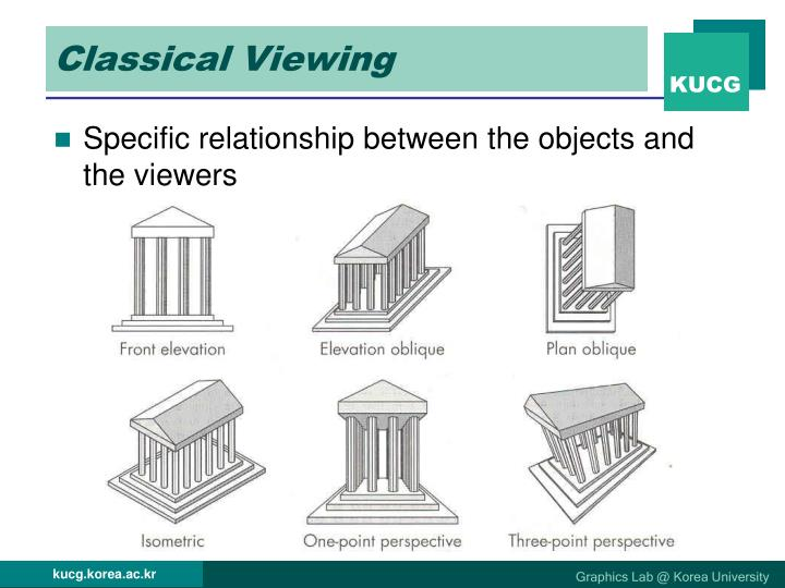 Classical Viewing