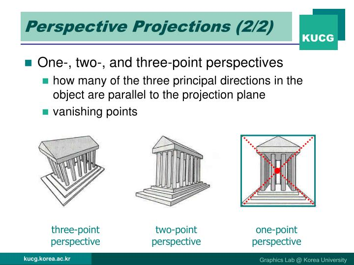 Perspective Projections (2/2)