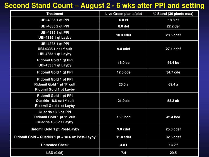 Second Stand Count – August 2 - 6 wks after PPI and setting