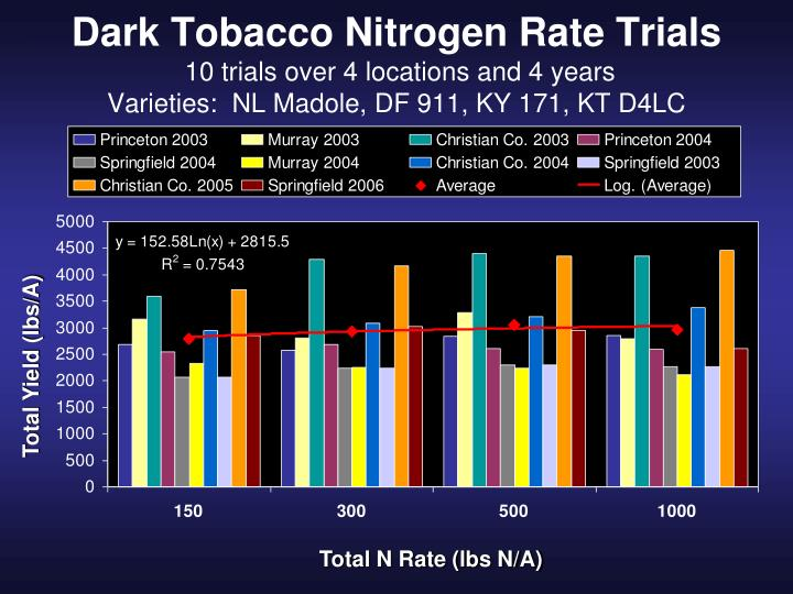 Dark Tobacco Nitrogen Rate Trials
