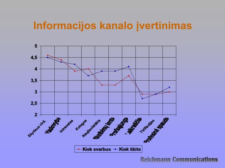 Informacijos kanalo įvertinimas