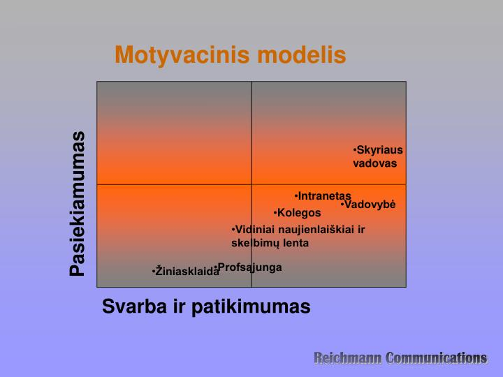 Motyvacinis modelis