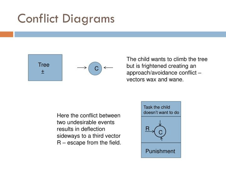 Conflict Diagrams