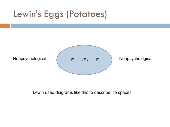 Lewin's Eggs (Potatoes)